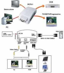 Convertitore video da VGA A TV 1024x768